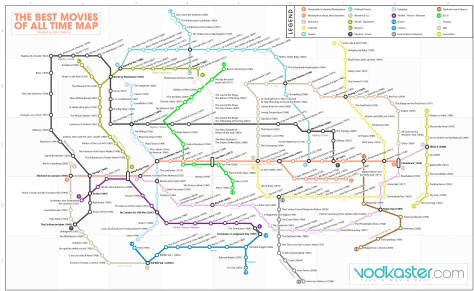 Best Movies of All Time Subway Map