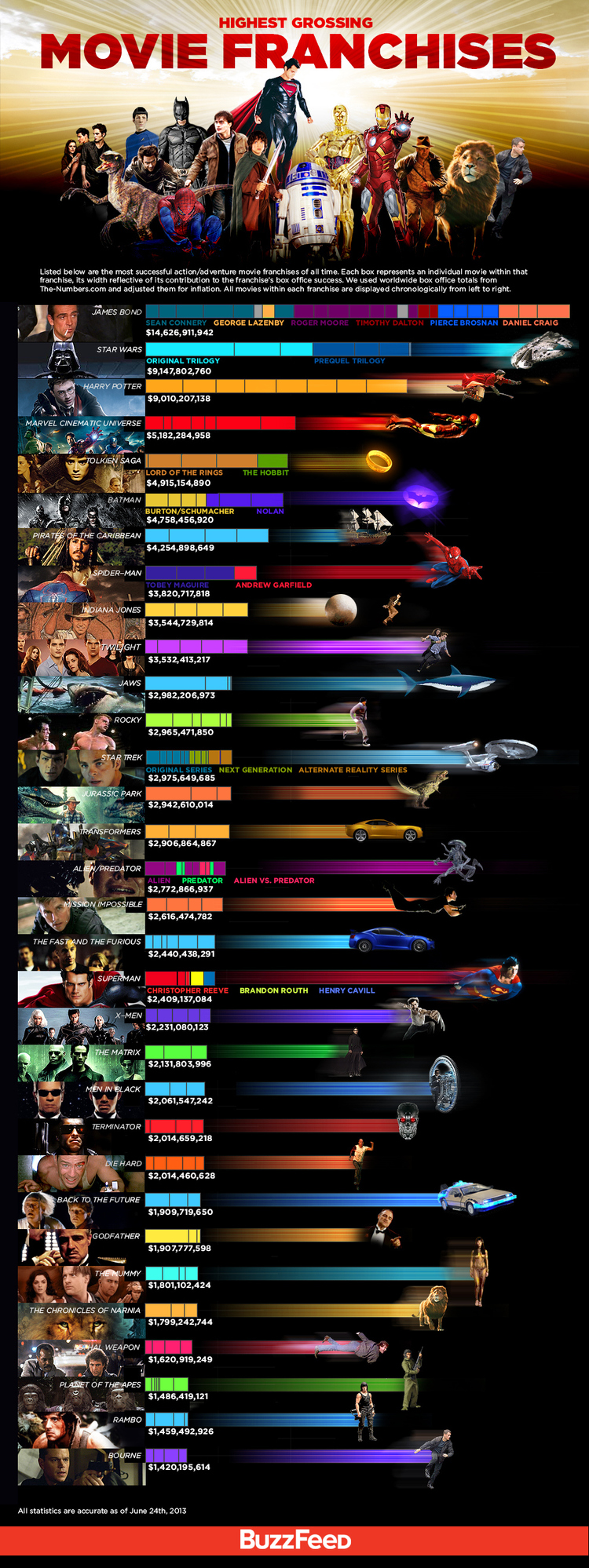 James Bond, Star Wars, Harry Potter, Jason Bourne, Marvel Cinematic Universe, Tolkien Saga, Batman, Pirates of the Caribbean, Spider-Man, Indiana Jones, Twilight, Jaws, Rocky, Star Trek, Jurassic Park, Transformers, Aliens, Predator, Mission Impossible, Fast and the Furious, X-Men, Matrix, Men in Black, Terminator, Die Hard, Back to the Future, Narnia, Godfather, The Mummy, Lethal Weapon, Planet of the Apes, Rambo