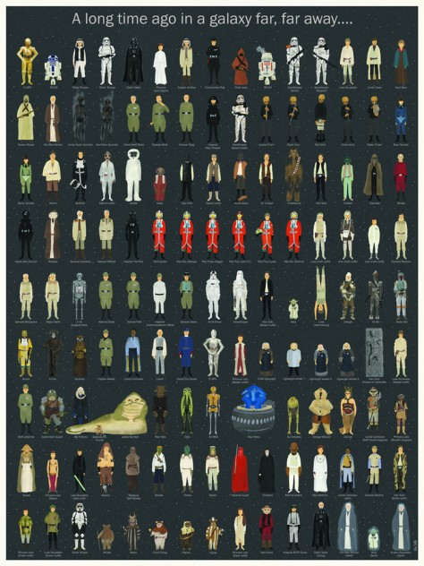 Star Wars, Every Star Wars Character