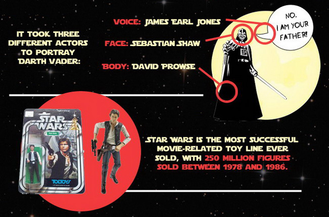 Star Wars Facts You May Not Know (Infographic) | Killing Time