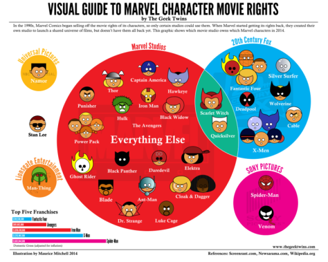 Visual Guide to Marvel Character Movie Rights