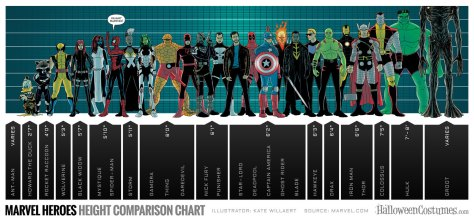 Marvel Heroes' Height Comparison Chart